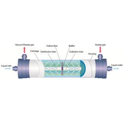 ETN membrane (Ammonia  (NH4+/NH3) Removal membrane)