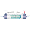 ETN membrane (Ammonia (NH4+/NH3) Removal membrane) ...
